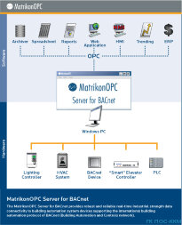 MatrikonOPC BACnet OPC Server for BACnet Devices, код MTKOPC-S1130